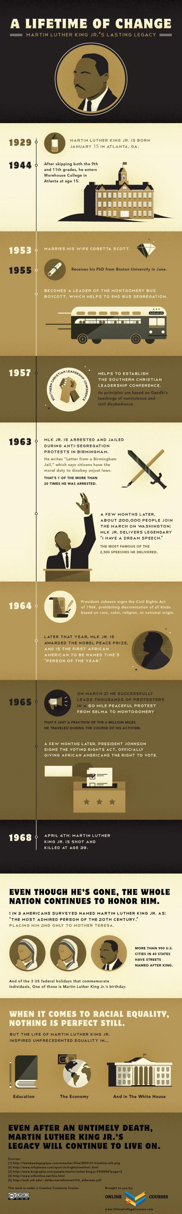 MLK Infographic